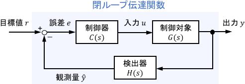 閉ループ伝達関數・開ループ伝達関數・一巡伝達関數の違いと使い方