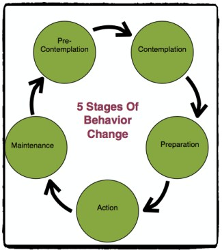 5 stages of behavior change