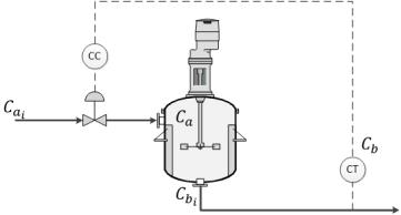 Reactor de Van de Vusse