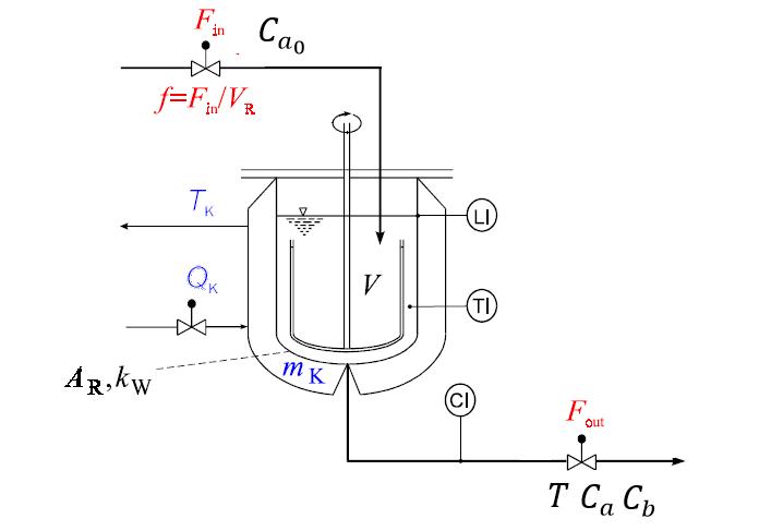 4. Linealización de un Reactor de Van de Vusse NO Isotérmico (Proceso MIMO)