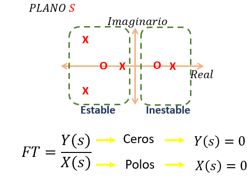 Plano Complejo S
