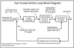 The Components of a Control Loop – Control Guru