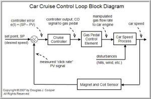 The Components of a Control Loop – Control Guru