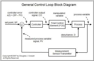 The POnly Control Algorithm – Control Guru