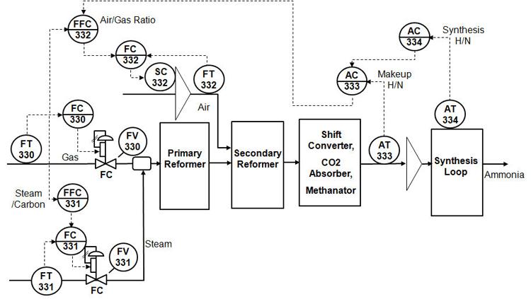 Distillation Column Process Flow Diagram