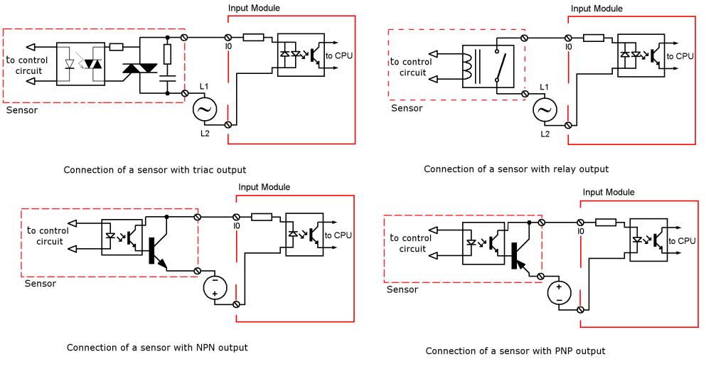 medium resolution of output types