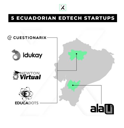 Ecuador Map startups