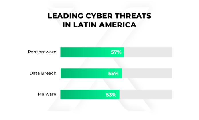 ciberataques en américa latina – la creciente necesidad por seguridad digital