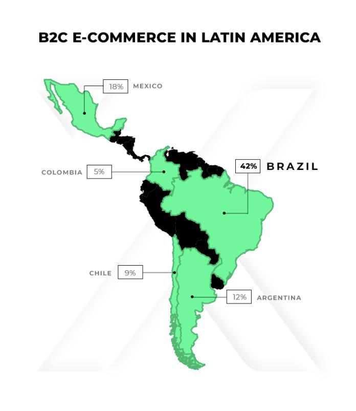 el próspero mercado brasileño de e-commerce