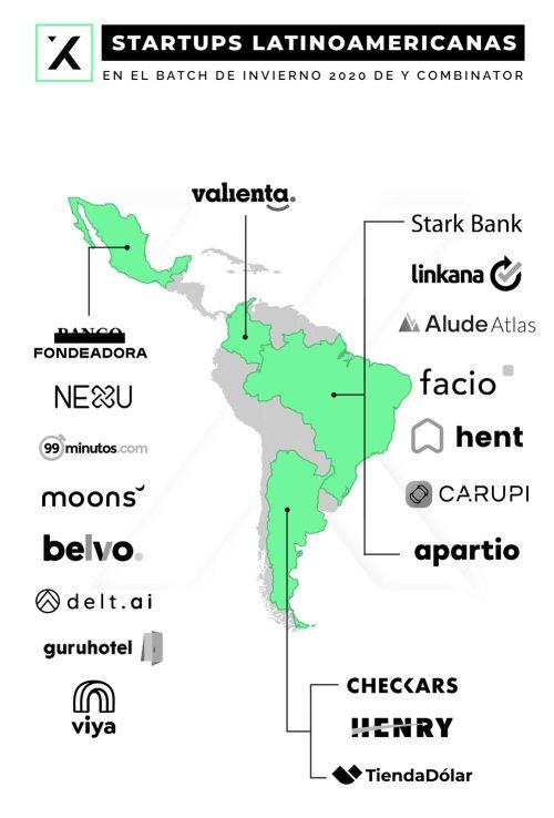 las startups latinoamericanas del grupo de invierno 2020 de y combinator