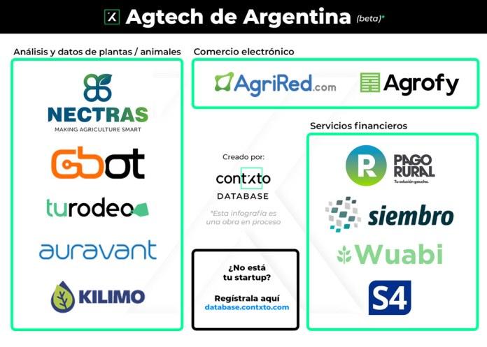 agtech de argentina (beta)