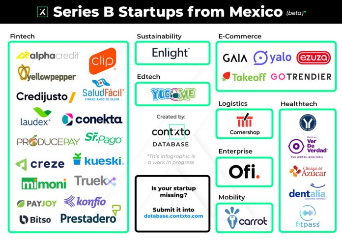 series b startups from mexico (beta)