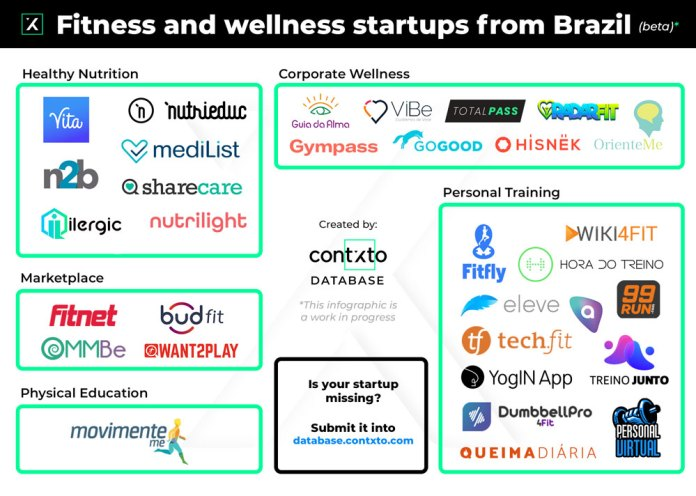 fitness and wellness startups from brazil (beta)
