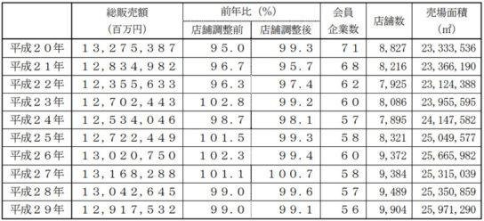 日本チェーンストア協会/2017年は2年連続前年割れ、0.9%減の12兆9175億円