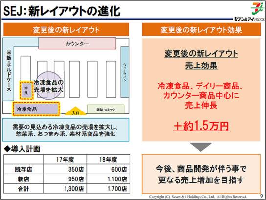セブン-イレブン/新レイアウト導入で日商1.5万円増、今期1700店に導入