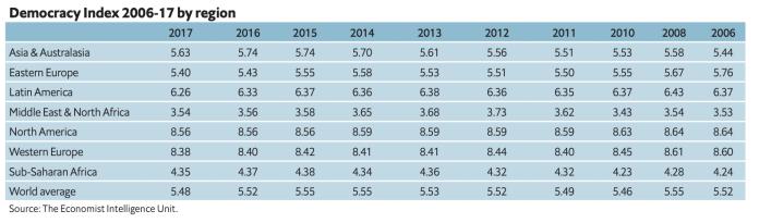 Democracy Index 2006-17