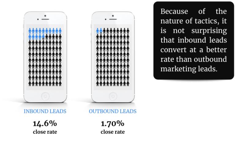 Dois smartphones Android brancos, cada um contendo 100 silhuetas parcialmente pintadas em azul, mostrando a estreita diferença de taxa entre os leads de entrada e os leads de saída.