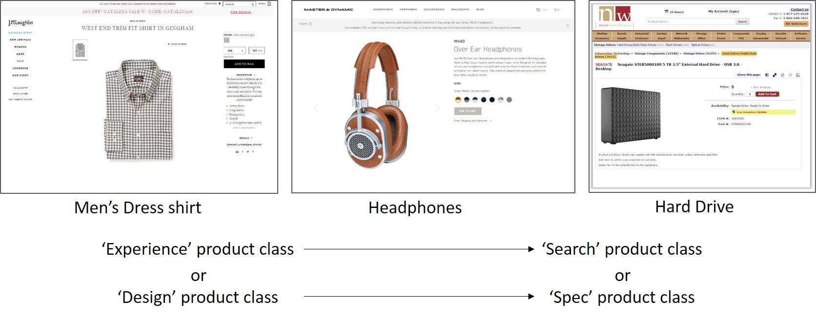 How Product Image Size Affects Attention and Engagement