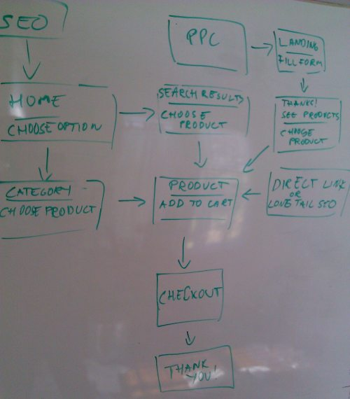 small resolution of example of user flow diagram