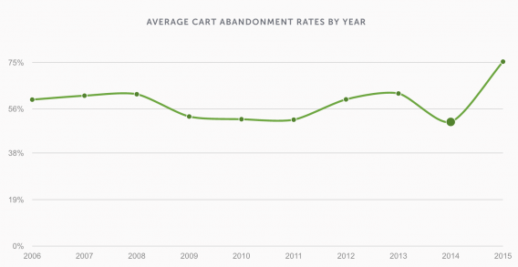 Abandoned Cart Stats