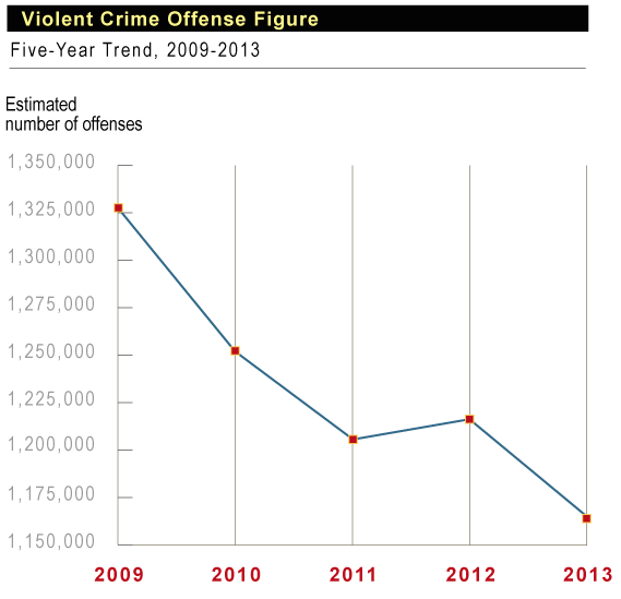 Show images to see dropping FBI Violent Crime rates