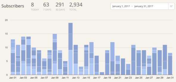 ConvertKit Stats