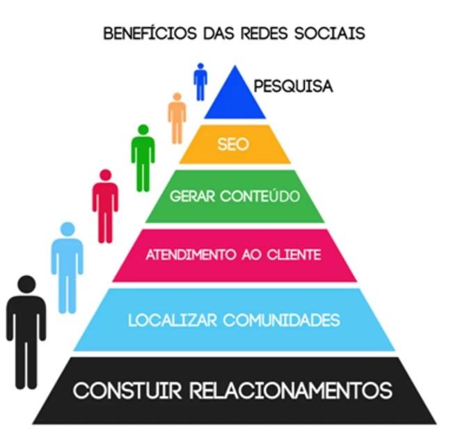 Plano de Marketing via Internet