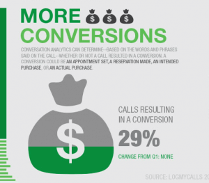 infographic-Q2-call-report-conversions_20140904-161437_1
