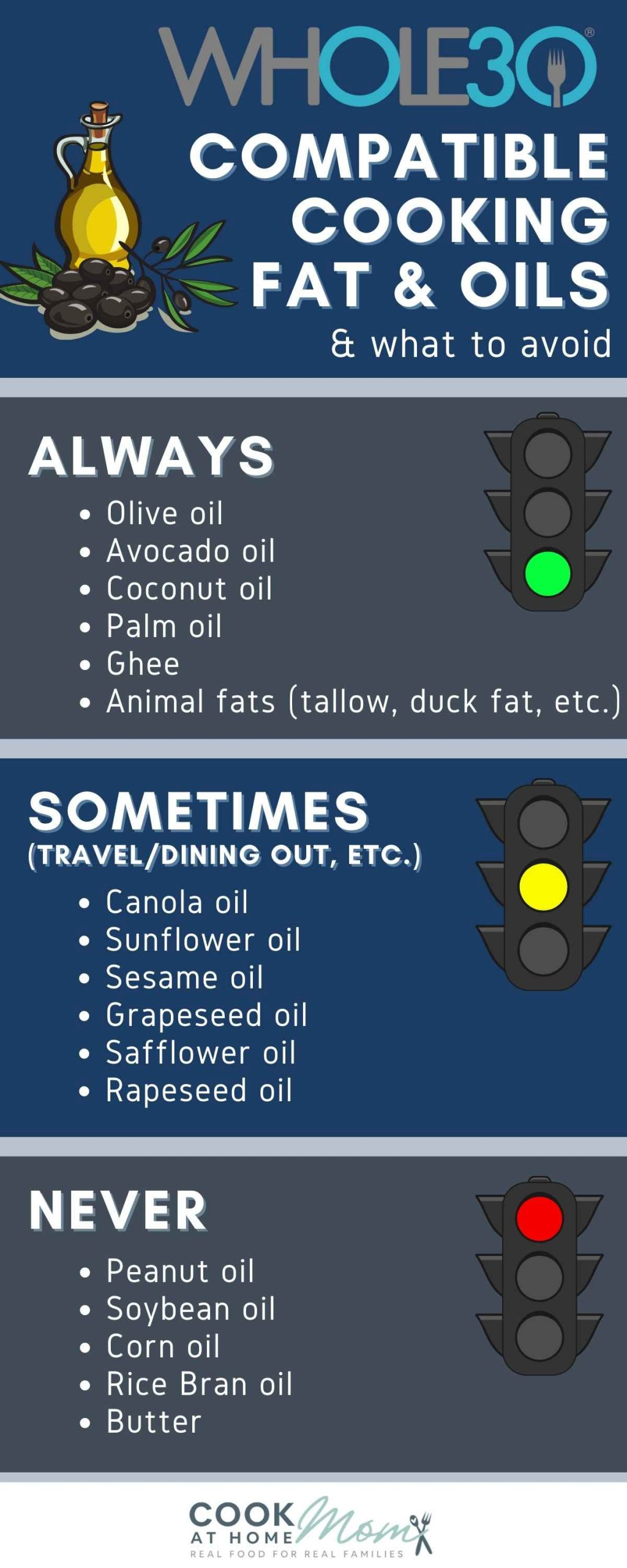 Infographic showing the Whole30 compatible cooking fats and oils, and what to avoid: Always, sometimes, and never.