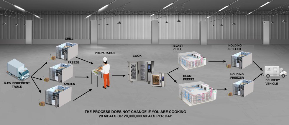 The Cook Chill Process Blast Chiller Blast Freezer commercial refrigeration