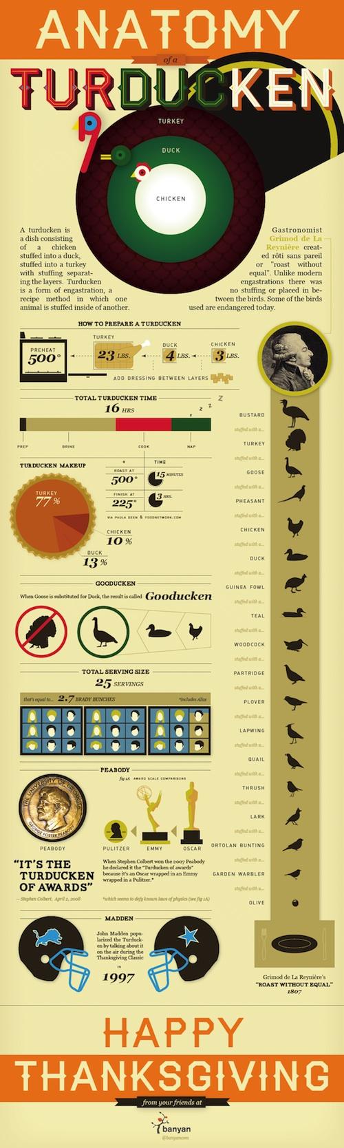 Anatomy of a Turducken