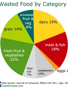 Food waste by category pie chart shows percent meat dairy fresh fruits and also climate change rh cookforgood
