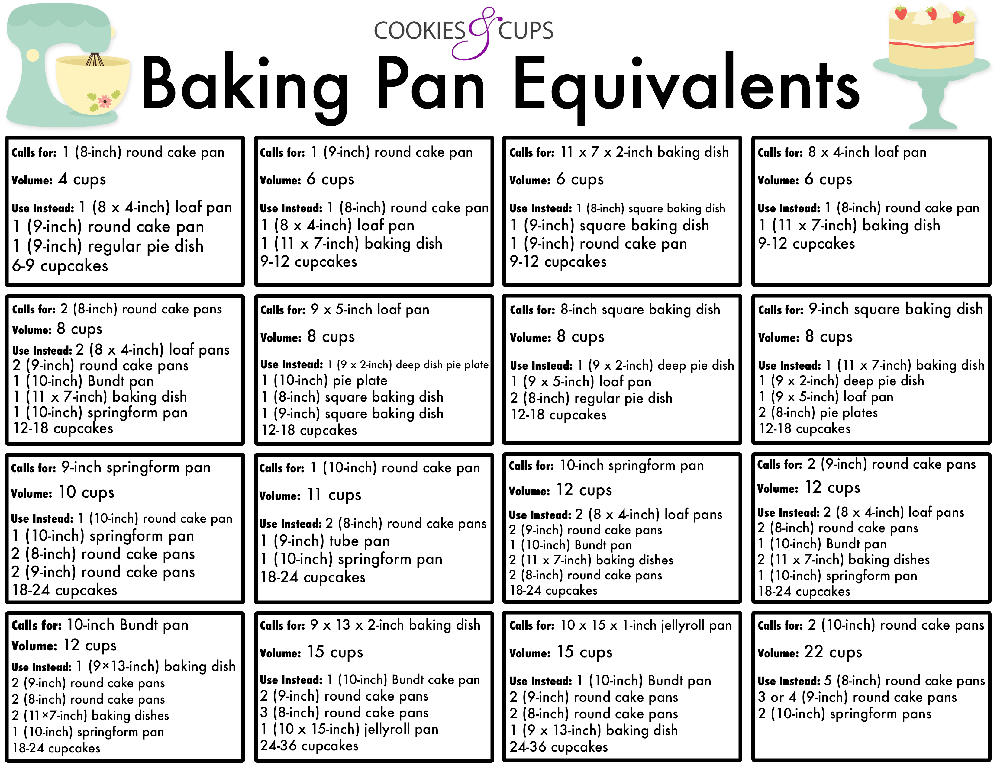 Baking pan equivalents cookies and cups baking pan equivalent chart all you need to know when you want to use a nvjuhfo Images
