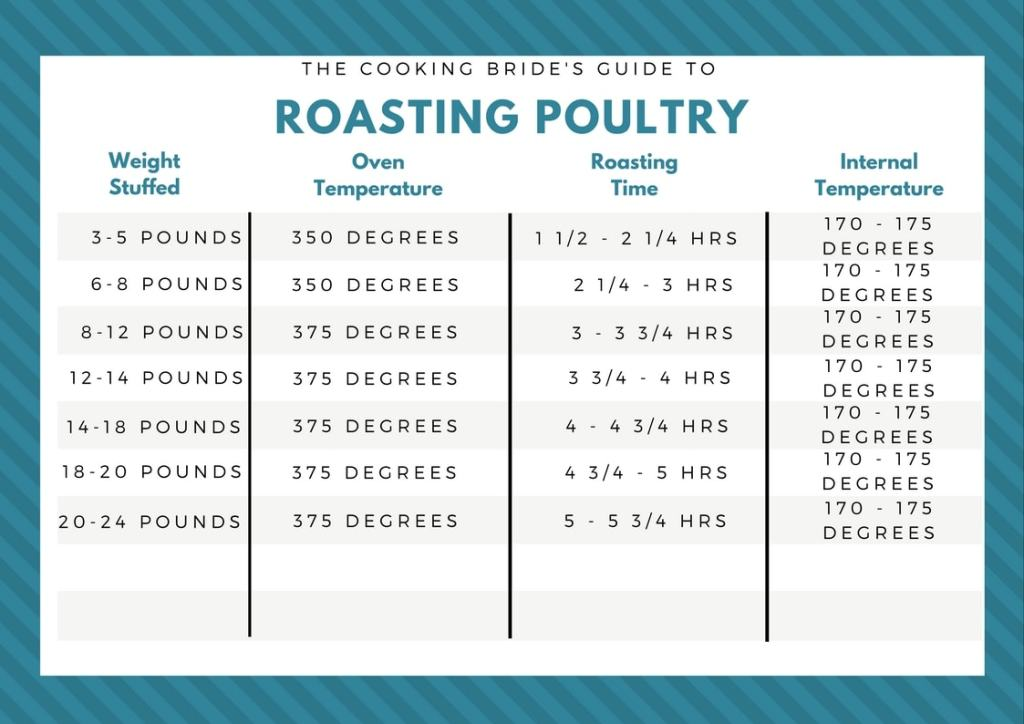 The Cooking Bride's Guide to Roasting Poultry (1)