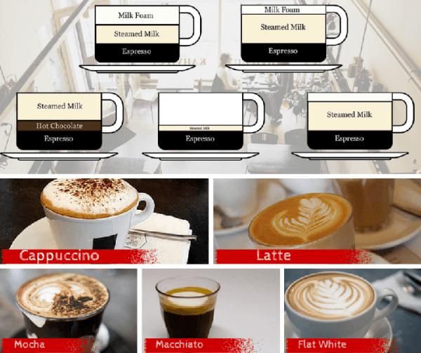 Cappuccino vs Latte vs Macchiato