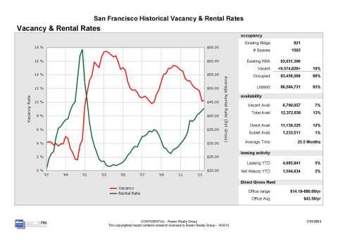 sf-market-july-31-2013