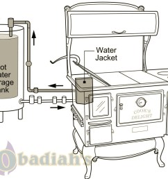 domestic hot water and wood cookstoves what to know [ 1046 x 788 Pixel ]