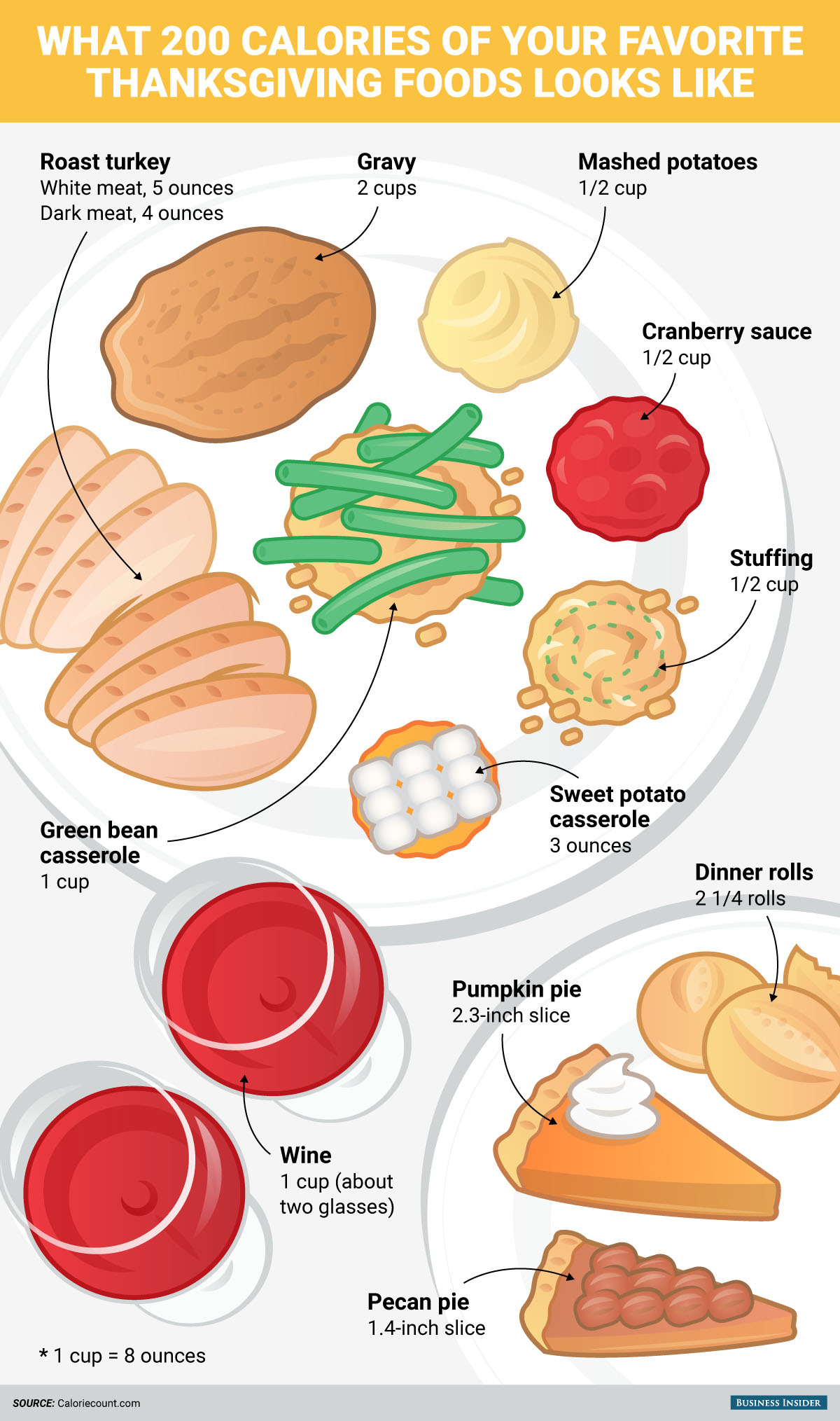 Infographic Portion Size Of Favourite Foods For