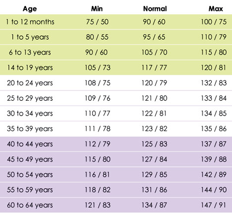 Blood Pressure Chart By Age And Gender Homeschoolingforfree