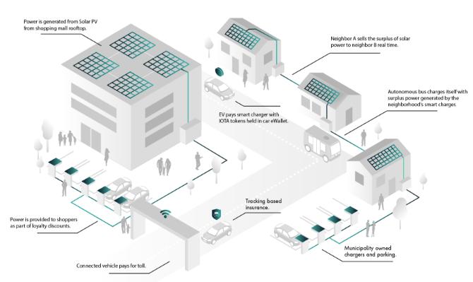Comment fonctionne un quartier connecté fonctionnant avec IOTA ?
