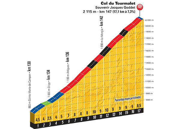Tour-de-France-2015-Stage-11-Col-du-Tourmalet.png