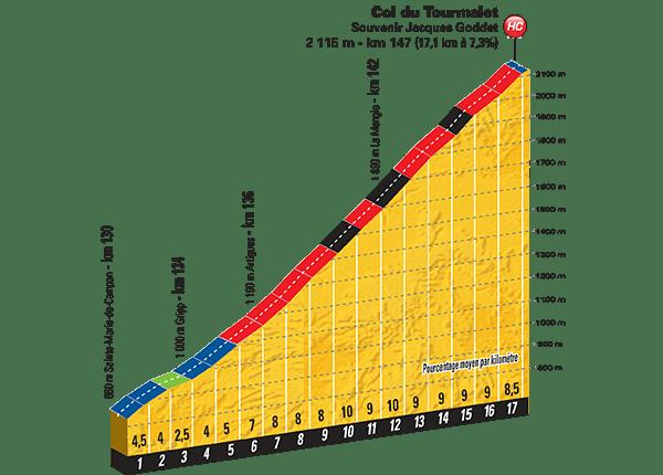 Tour-de-France-2015-Stage-11-Col-du-Tourmalet.png