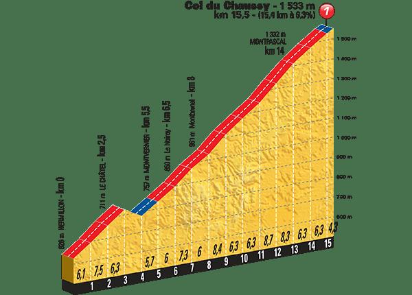 Tour-de-France-2015-Stage-19-climb-Col-du-Chaussy.png