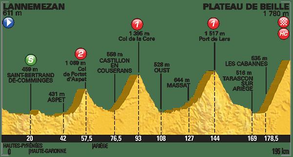 Tour-de-France-2015-Stage-12-profile.png