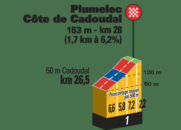 Tour-de-France-2015-Stage-9-climb-Plumelec-Code-de-Cadoudal.png
