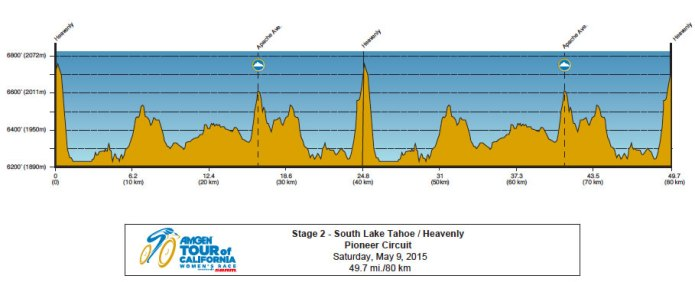 Amgen-Tour-of-California-Womens-2015-Stage-2-profile.jpg