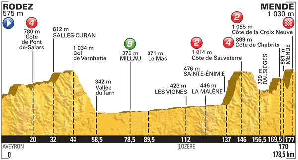 Tour-de-France-2015-Stage-14-profile.png