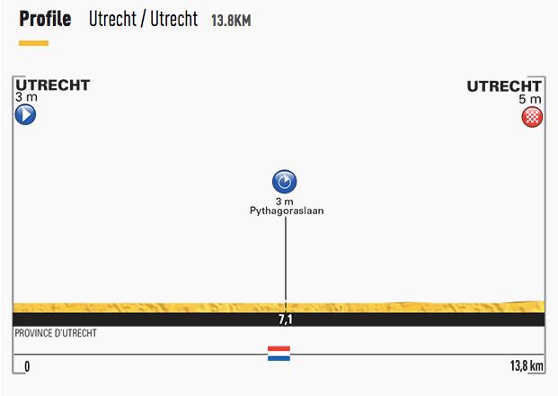 Tour-de-France-2015-stage-1-profile.png