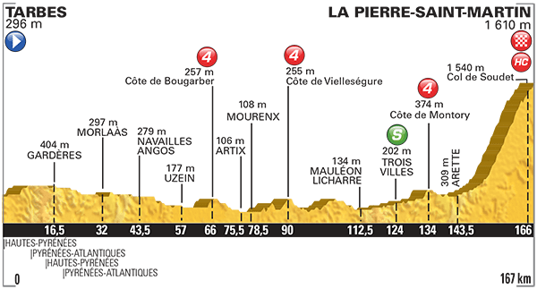 Tour-de-France-2015-Stage-10-profile1.png