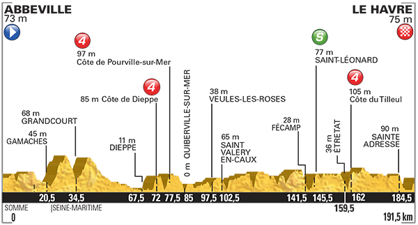 Tour-de-France-2015-Stage-6-profile.png
